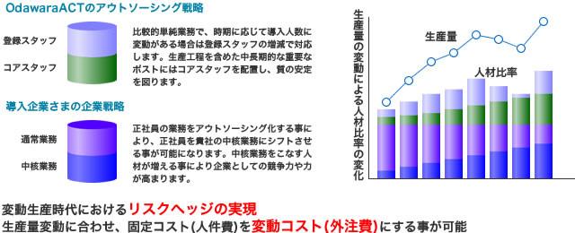 小田原アクトのアウトソーシング戦略
